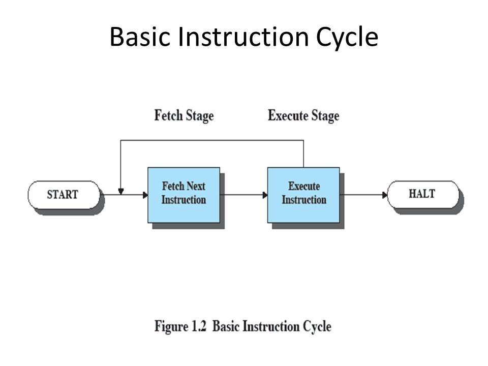 Basic Instruction Cycle
