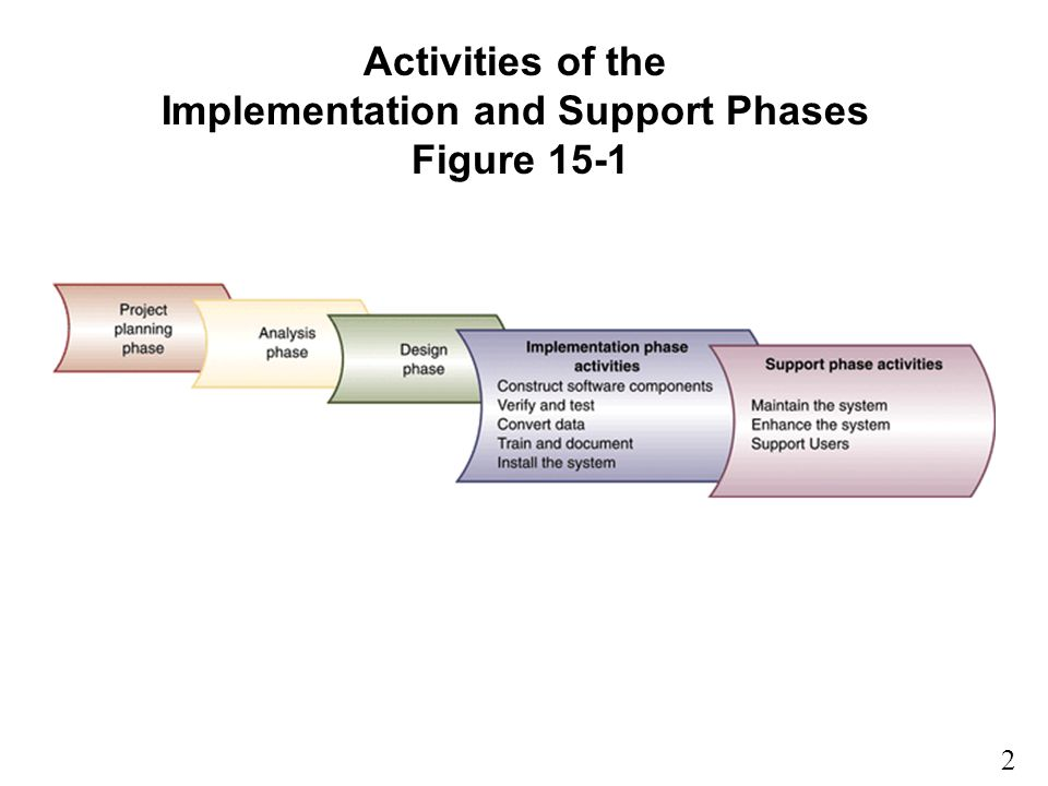 Activities of the Implementation and Support Phases Figure 15-1