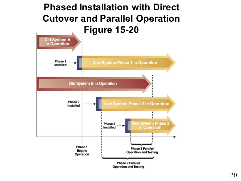 Phased Installation with Direct Cutover and Parallel Operation Figure 15-20