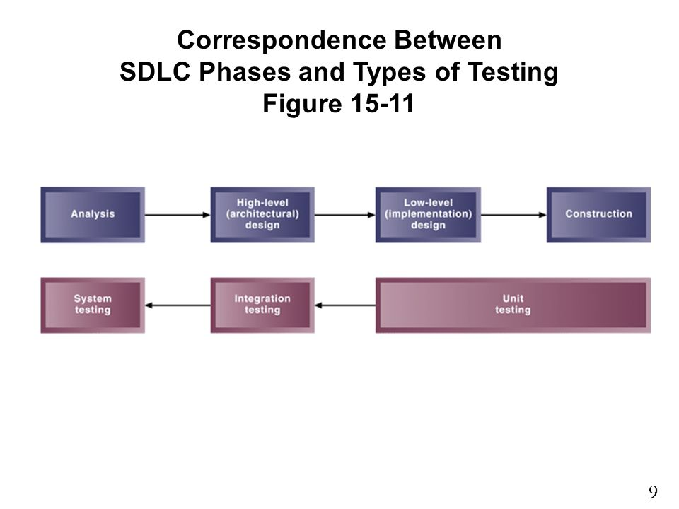 Correspondence Between SDLC Phases and Types of Testing