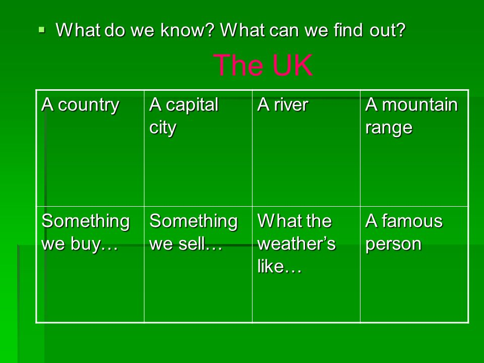 The UK What do we know What can we find out A country A capital city