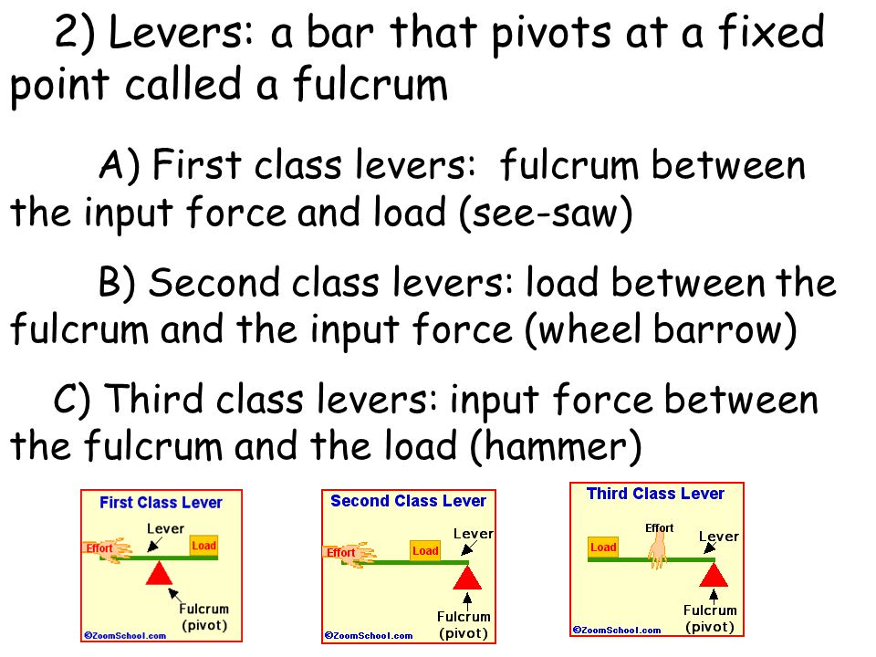 2) Levers: a bar that pivots at a fixed point called a fulcrum