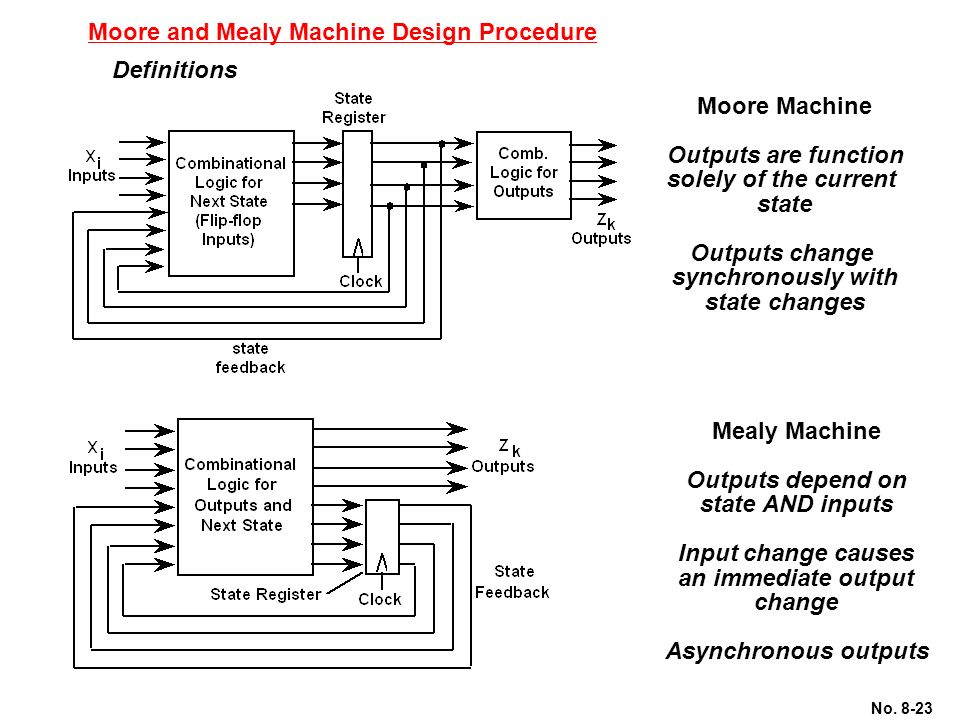 application of mealy machine