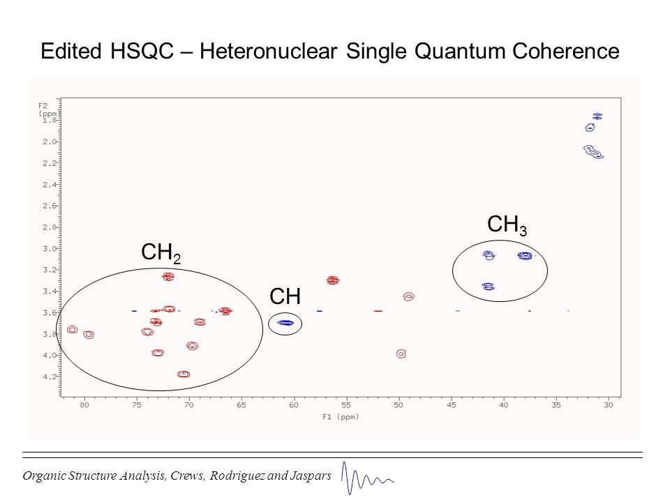 Edited HSQC – Heteronuclear Single Quantum Coherence