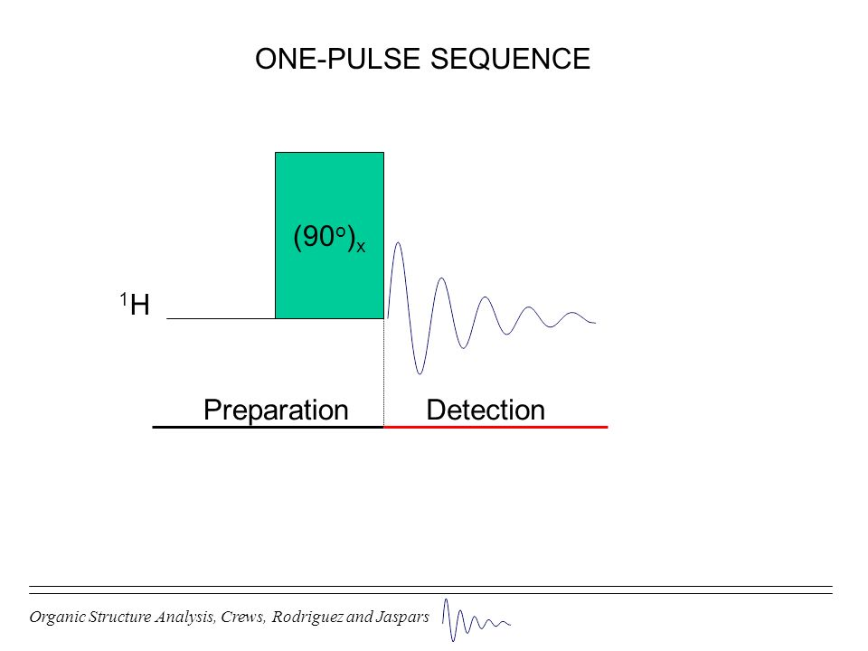 ONE-PULSE SEQUENCE (90o)x 1H Preparation Detection
