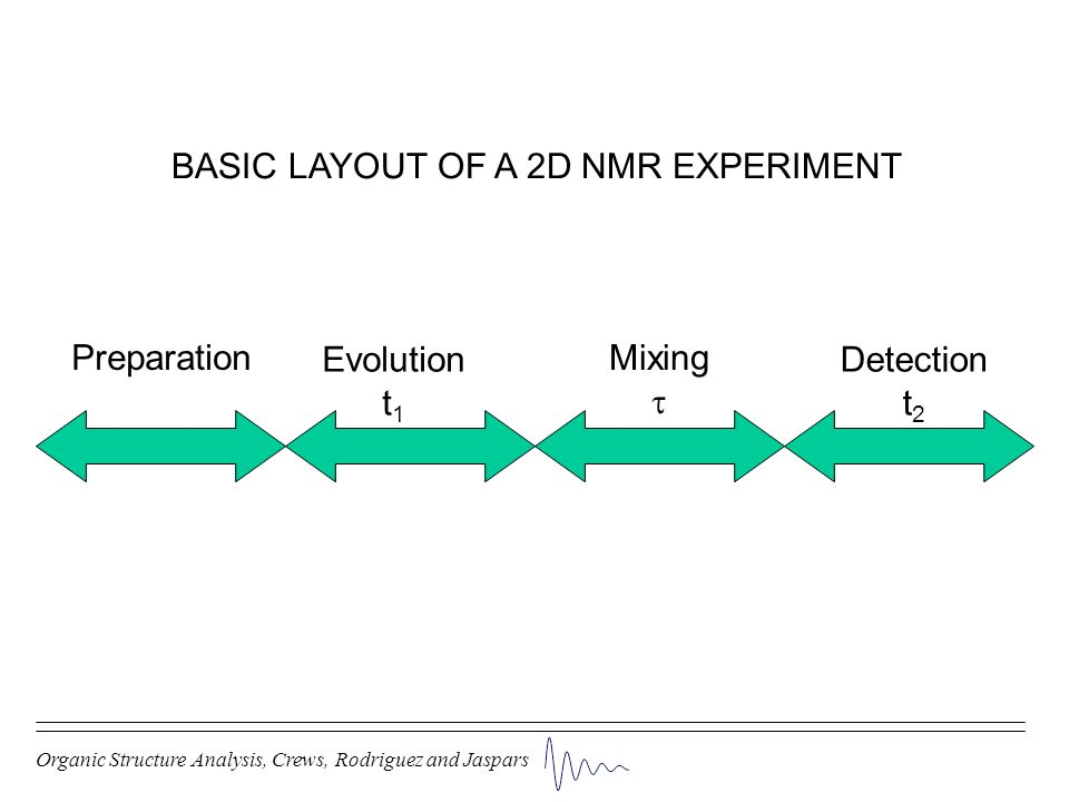 BASIC LAYOUT OF A 2D NMR EXPERIMENT