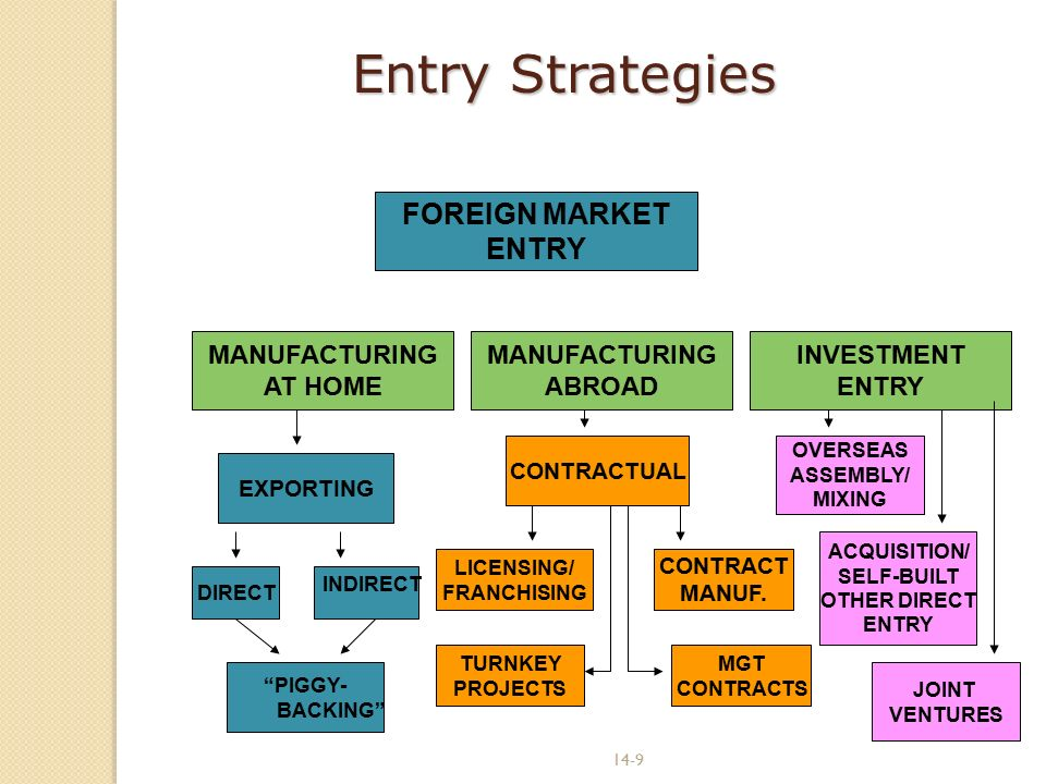 foreign market entry strategy docx uploaded successfully 1 market entry strategies there are a variety of ways in which a company can enter a foreign market no one market entry strategy works for all international markets direct exporting may be the most appropriate strategy in one market while in another you may need to set up a joint venture.