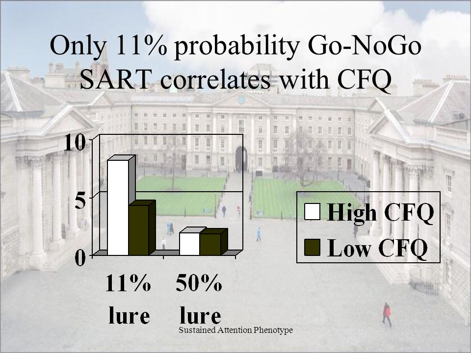 Only 11% probability Go-NoGo SART correlates with CFQ
