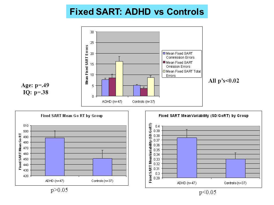 Fixed SART: ADHD vs Controls