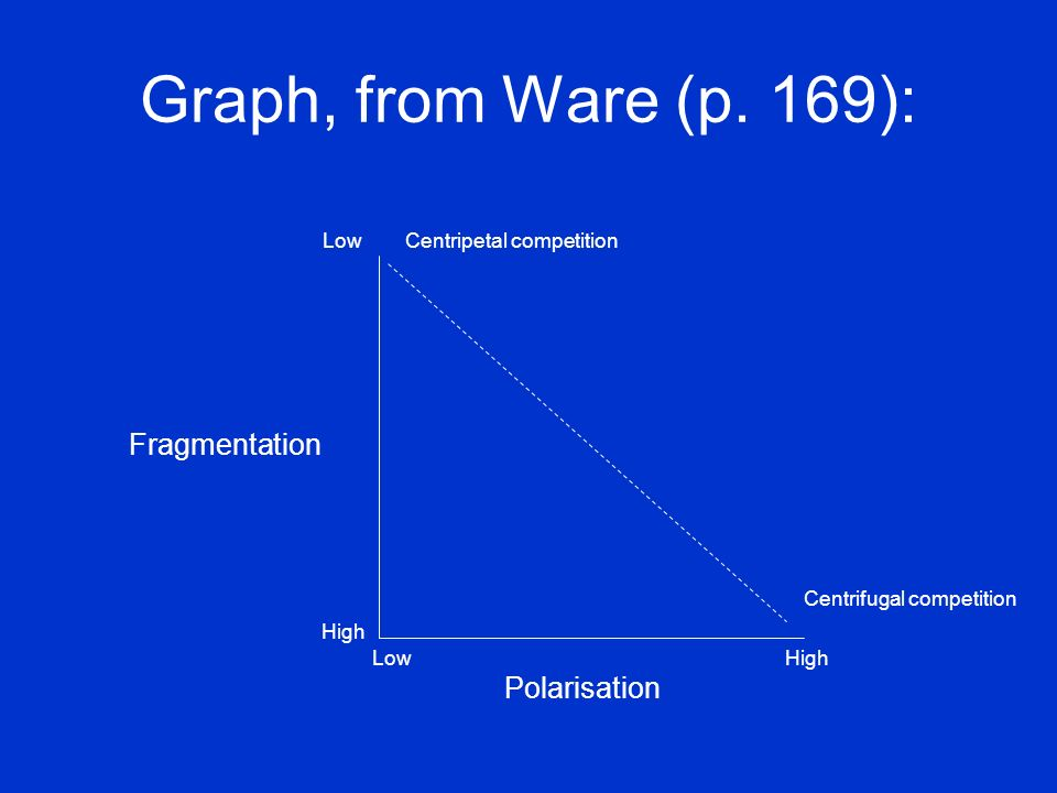 Graph, from Ware (p. 169): Low Centripetal competition Fragmentation