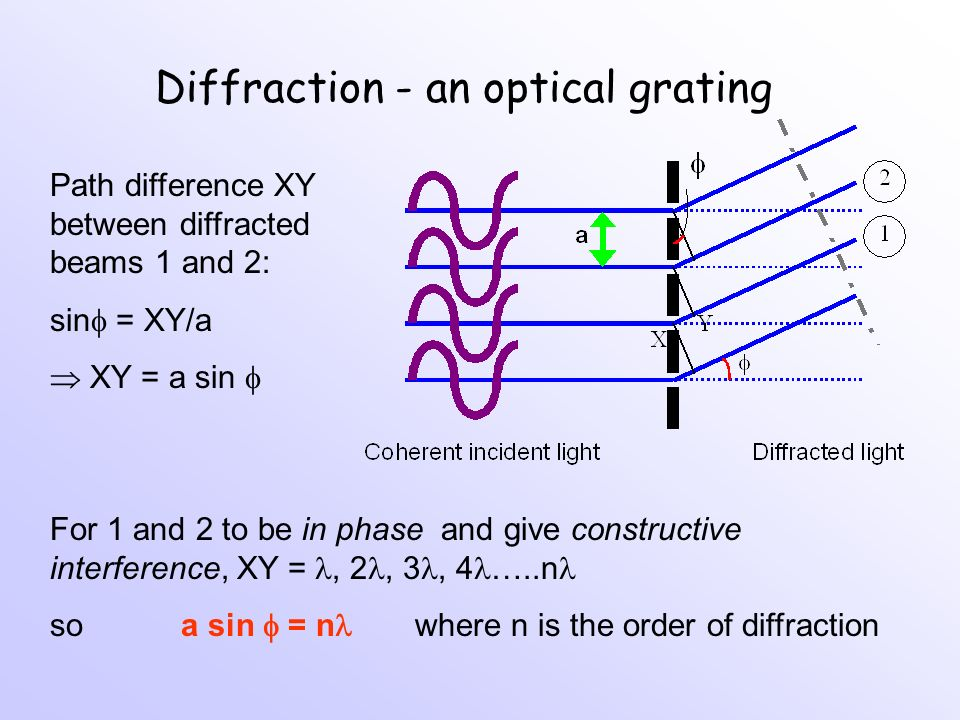 Diffraction - an optical grating