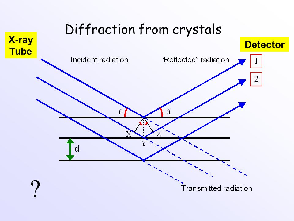 Diffraction from crystals