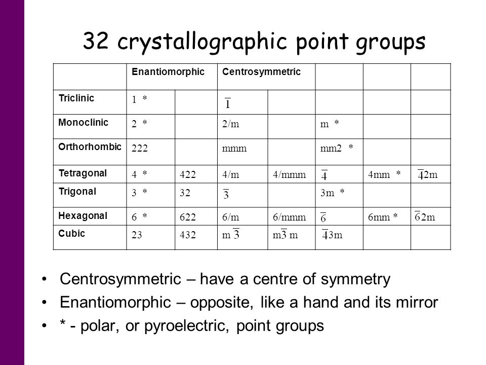 32 crystallographic point groups