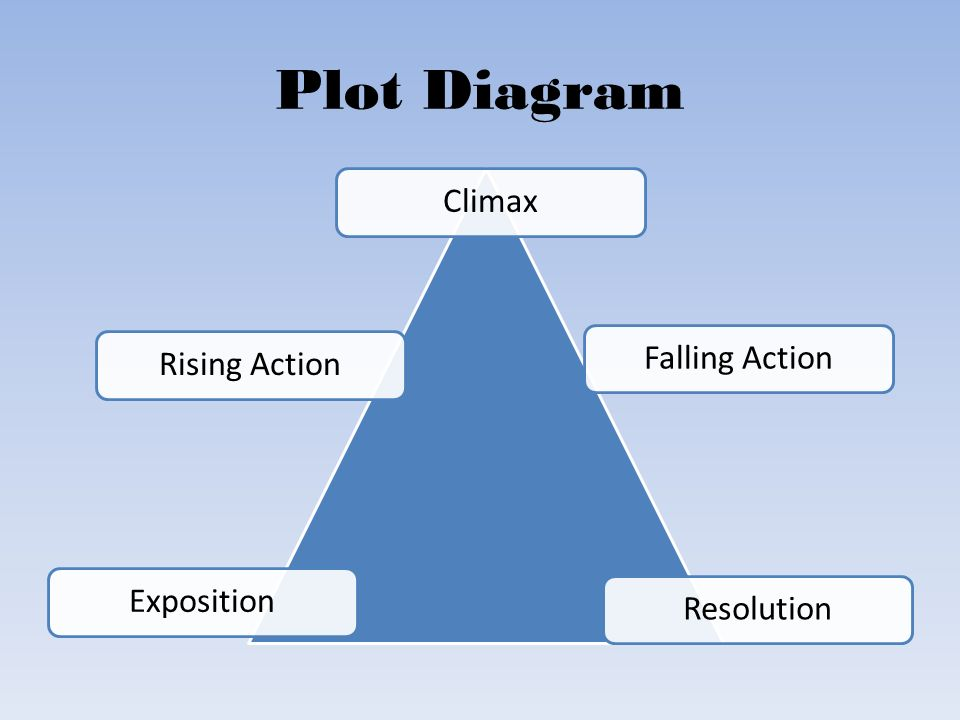 Plot Diagram Exposition Rising Action Climax Falling Action Resolution