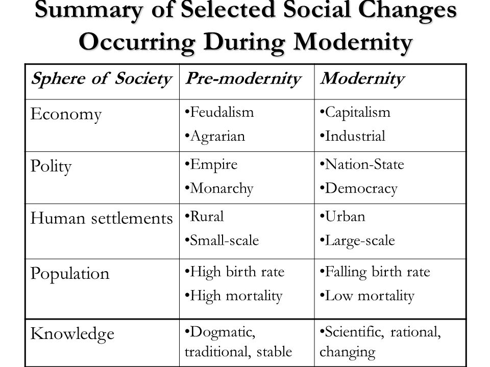 Summary of Selected Social Changes Occurring During Modernity