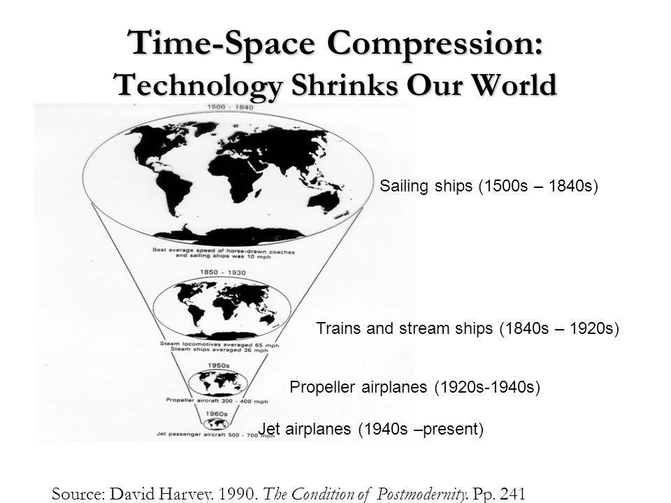 Time-Space Compression: Technology Shrinks Our World