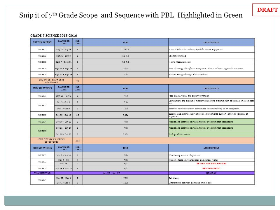 Secondary science meeting august 19 2015 garcia middle school ppt snip it of 7th grade scope and sequence with pbl highlighted in green fandeluxe Image collections