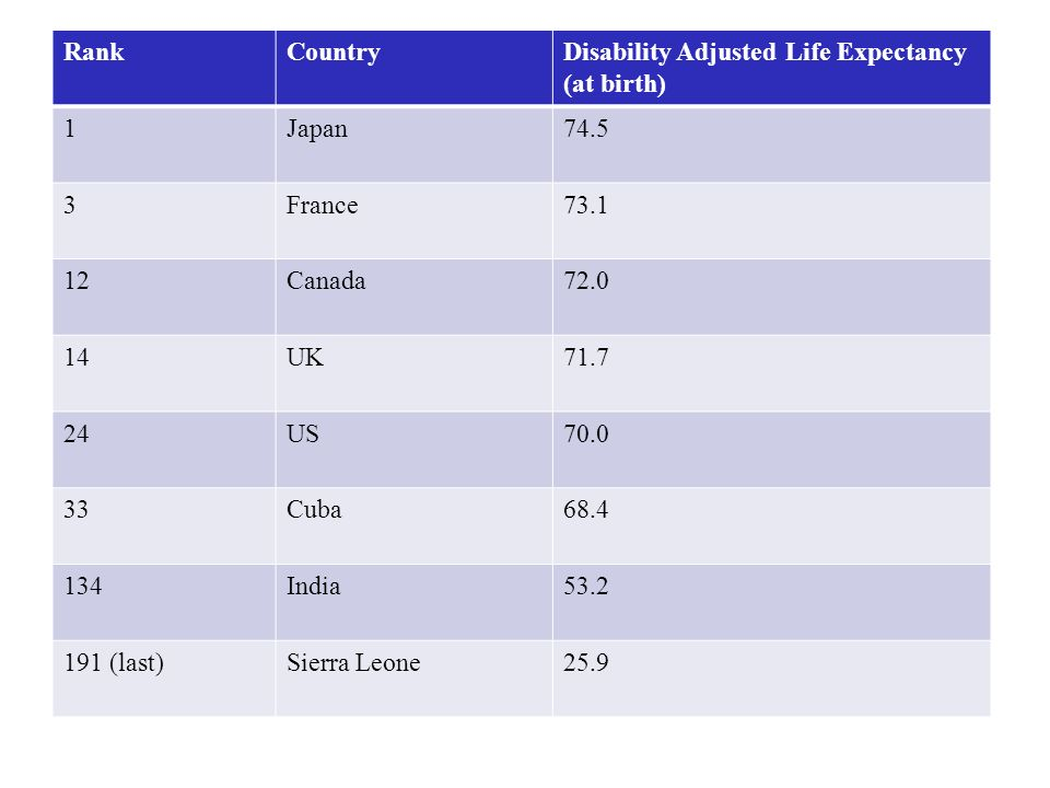 Rank Country. Disability Adjusted Life Expectancy (at birth) 1. Japan. 74.5. 3. France. 73.1.