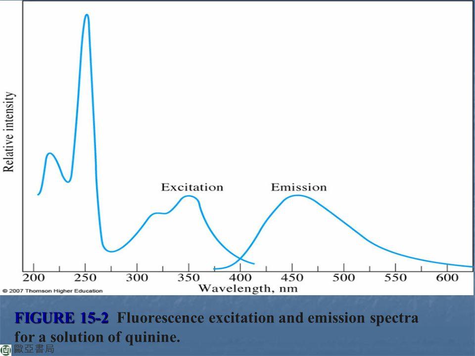 Chapter 15 Molecular Luminescence Spectrometry - ppt video
