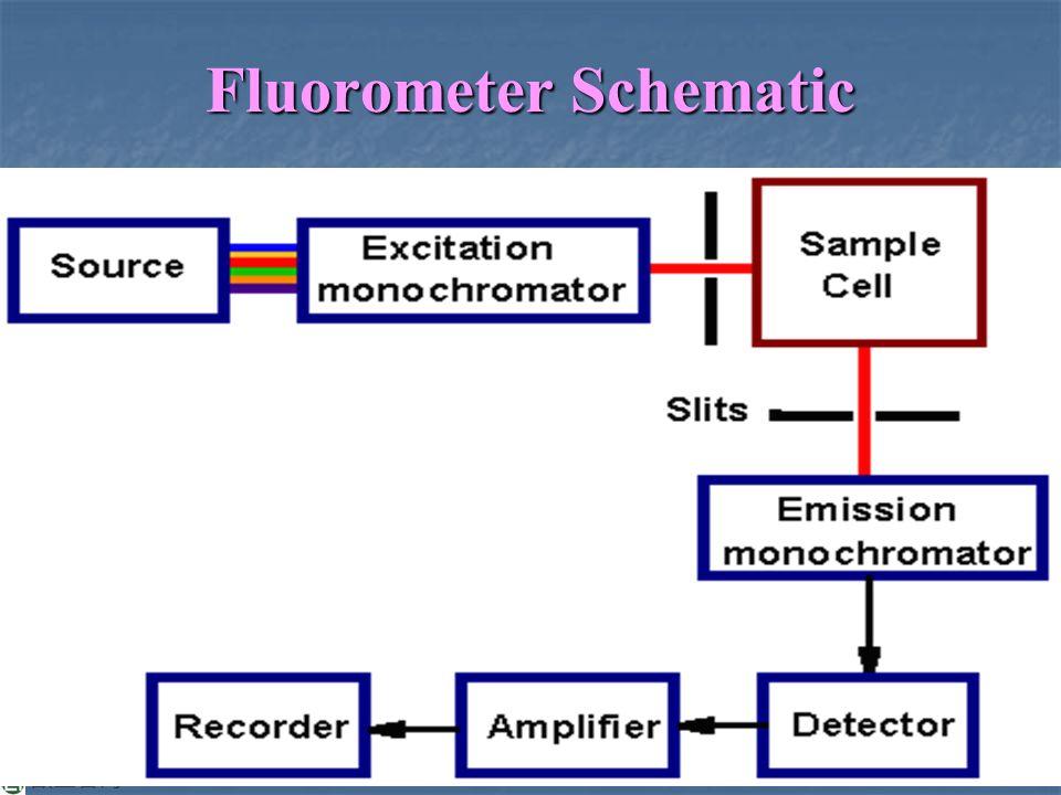 A Diagram Fluorometer Schematic on camera schematic, geiger counter schematic, microscope schematic, voltmeter schematic, oven schematic, ph meter schematic, spectrum analyzer schematic, dissolved oxygen sensor schematic, gc schematic, laser schematic, varian cary eclipse fluorimeter schematic, hplc schematic,