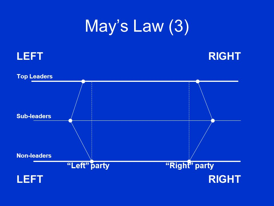May's Law (3) LEFT RIGHT Left party Right party Top Leaders
