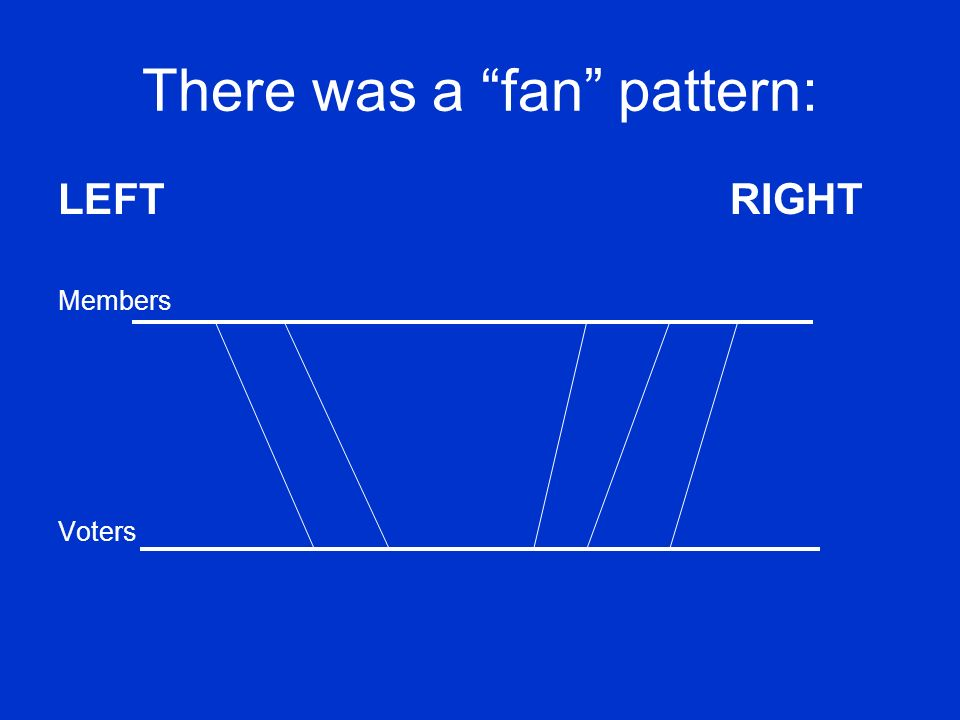 There was a fan pattern:
