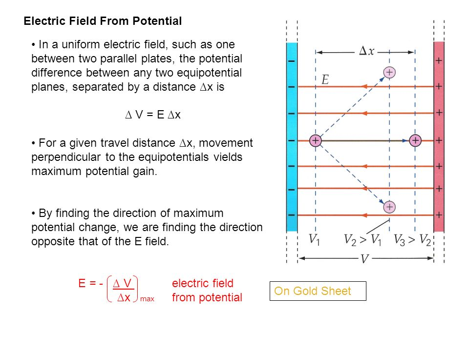 Electric Field From Potential