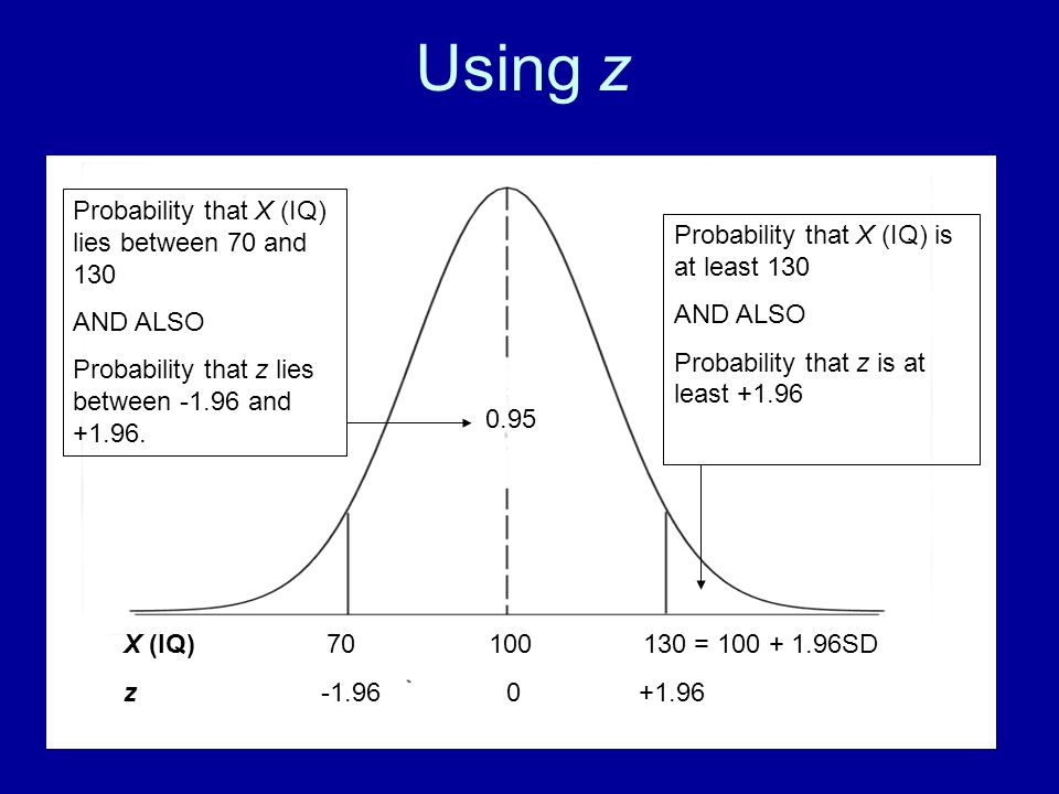 Using z Probability that X (IQ) lies between 70 and 130