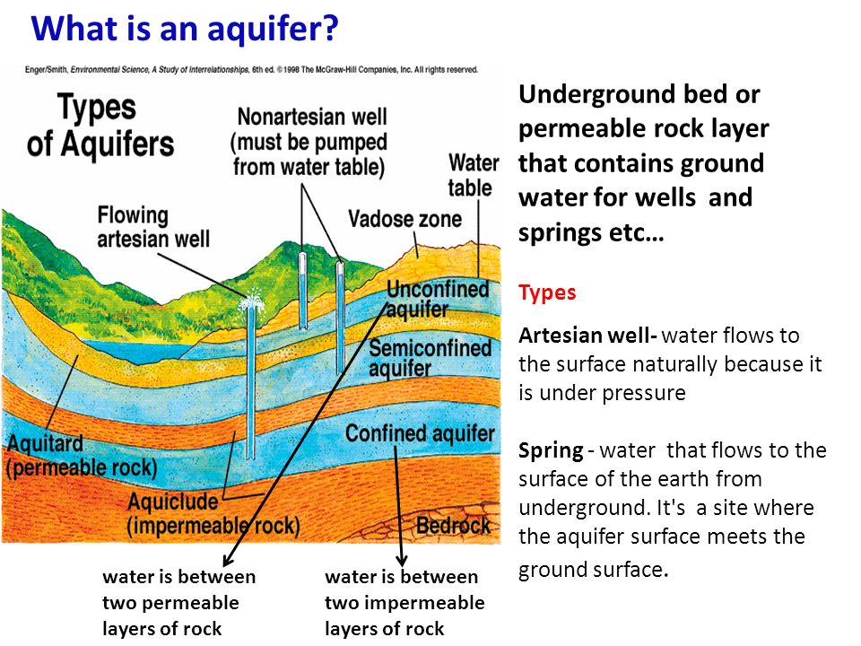 What is the water table zone of aeration pore spaces contain air what is an aquifer underground bed or permeable rock layer that contains ground water for wells ccuart Images