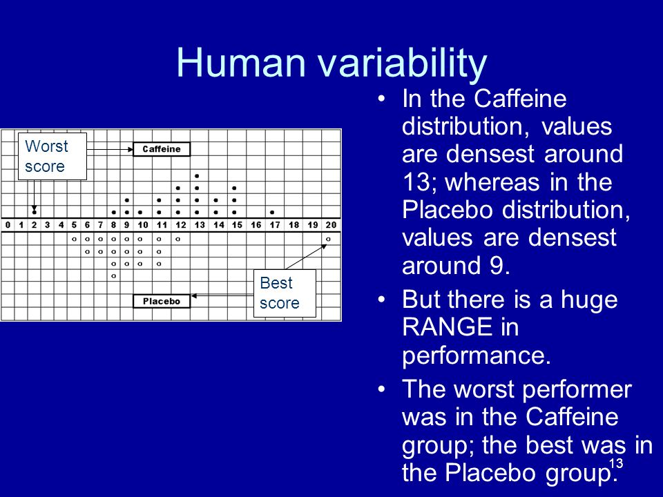 Human variability In the Caffeine distribution, values are densest around 13; whereas in the Placebo distribution, values are densest around 9.