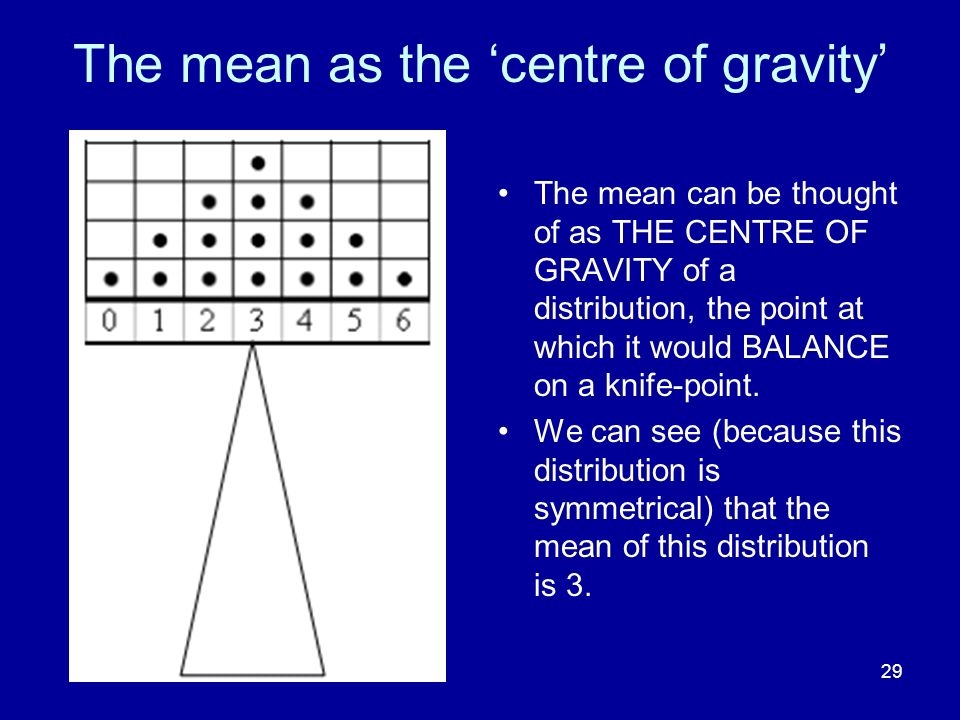 The mean as the 'centre of gravity'