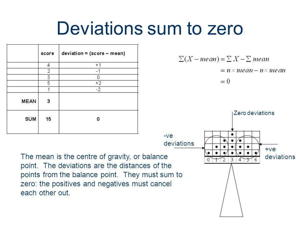 Deviations sum to zero Zero deviations. -ve deviations. +ve deviations.