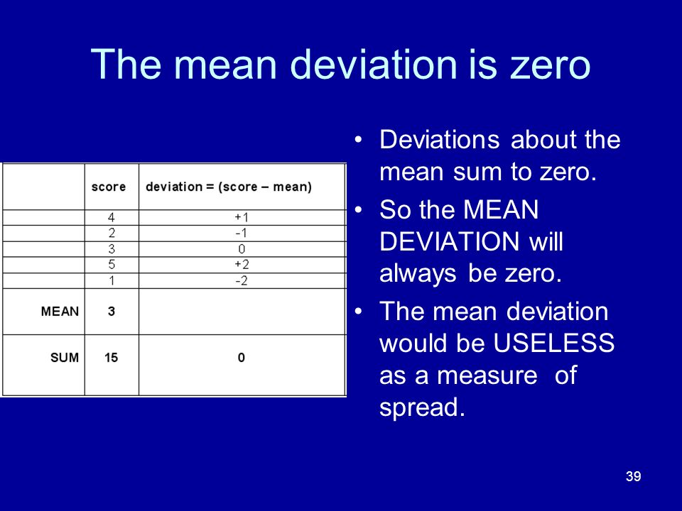 The mean deviation is zero