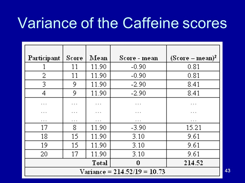 Variance of the Caffeine scores