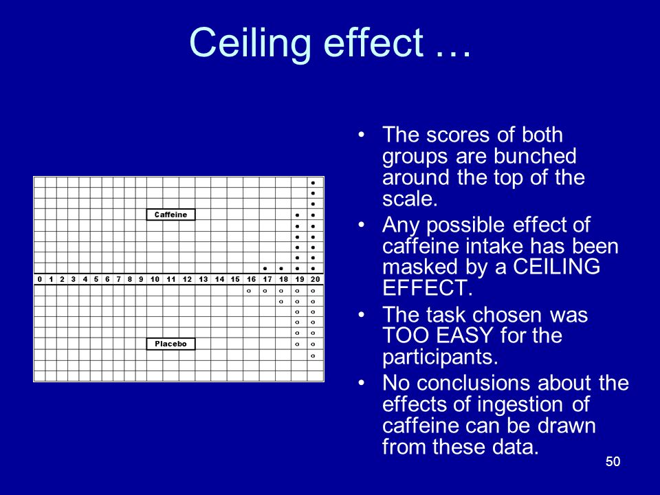 Ceiling effect … The scores of both groups are bunched around the top of the scale.