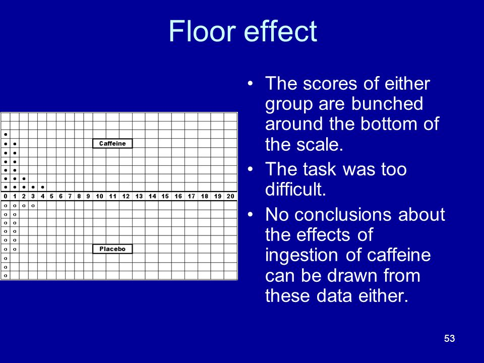 Floor effect The scores of either group are bunched around the bottom of the scale. The task was too difficult.