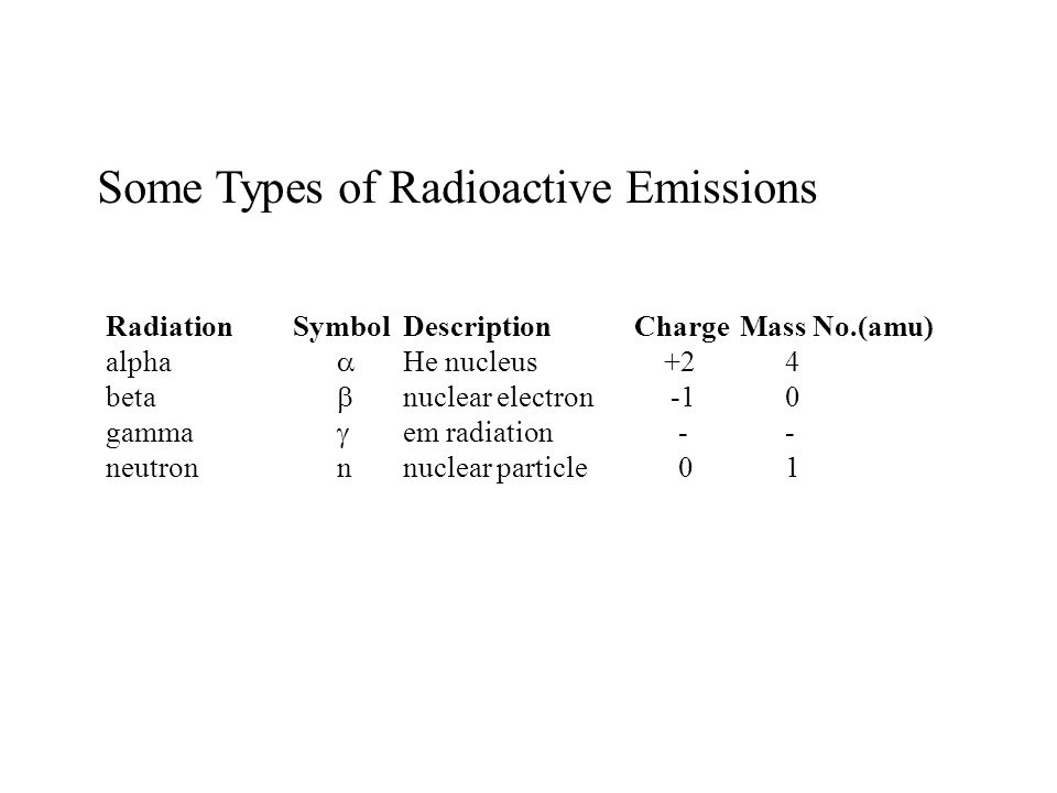 Some Types of Radioactive Emissions