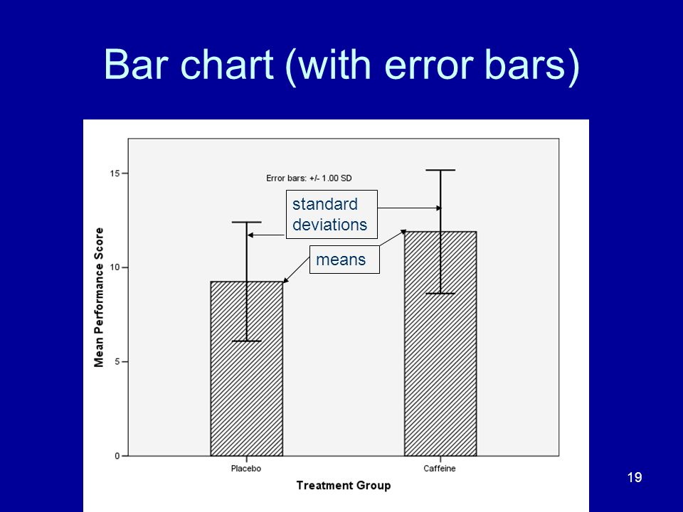Bar chart (with error bars)