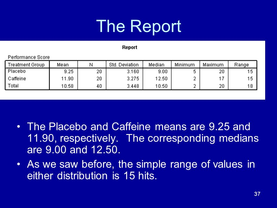 The Report The Placebo and Caffeine means are 9.25 and 11.90, respectively. The corresponding medians are 9.00 and 12.50.