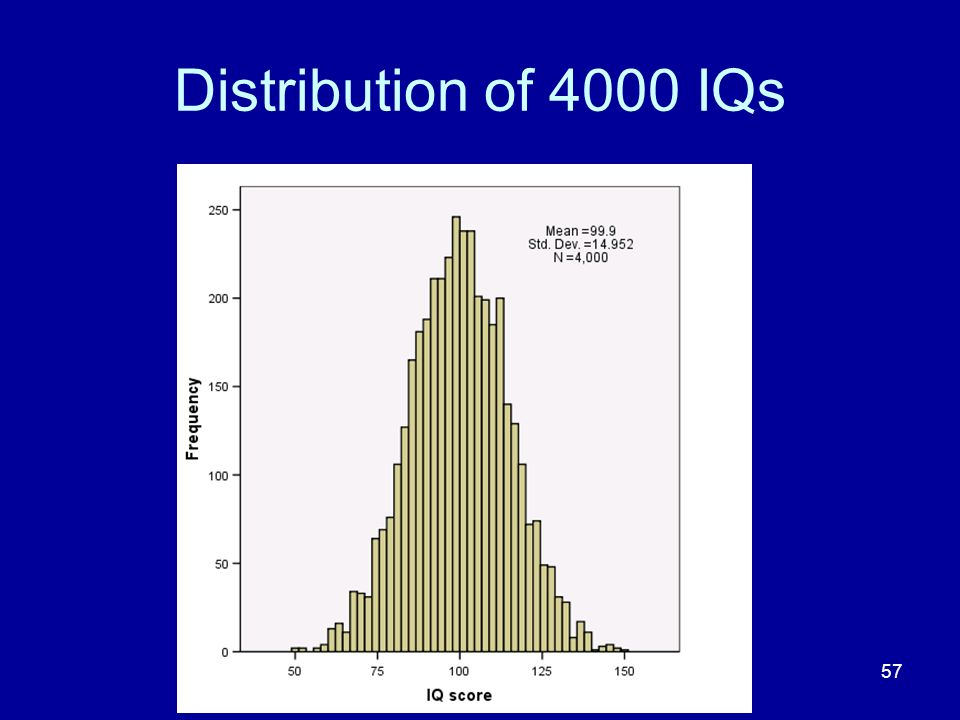 Distribution of 4000 IQs