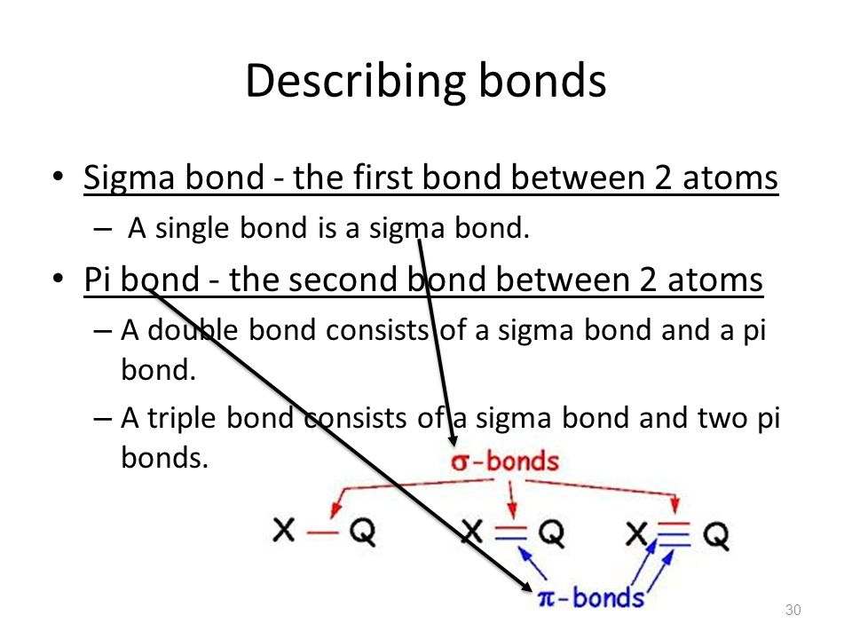 Describing Bonds Sigma Bond