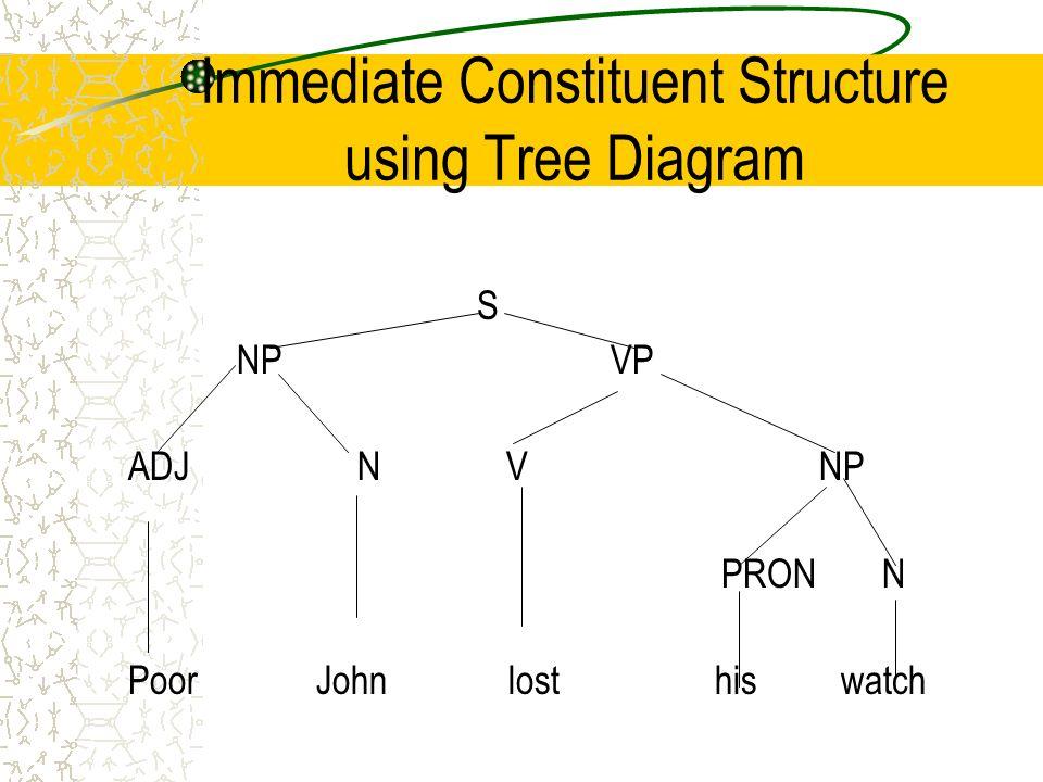 ic analysis tree diagram