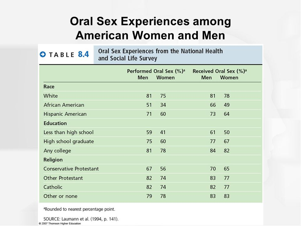 survey oral sex