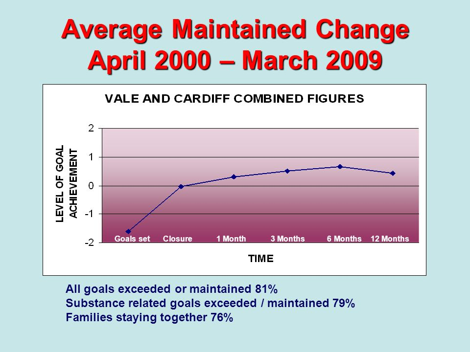 Average Maintained Change April 2000 – March 2009