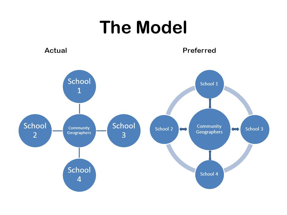 The Model Actual Preferred Community Geographers School 1 School 3