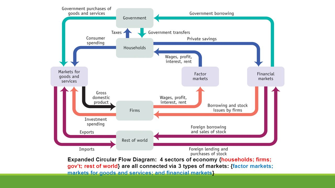 The circular flow model and gross domestic product ppt video 13 expanded circular flow diagram 4 sectors of economy households firms govt rest of world are all connected via 3 types of markets factor markets ccuart Images