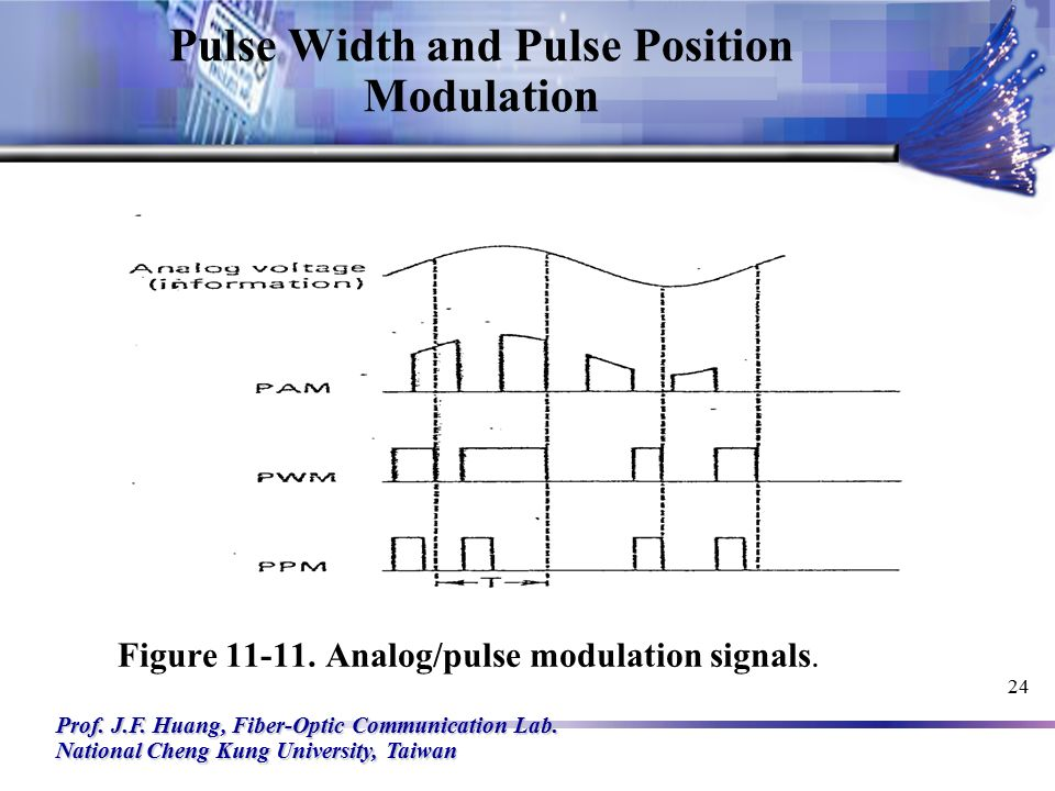 Chapter 11  Sampling and Pulse Modulation - ppt video online