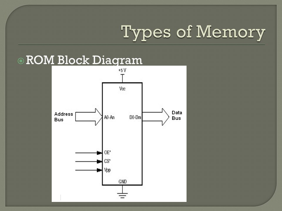 Hardware architecture ppt video online download 4 types of memory rom block diagram ccuart Image collections
