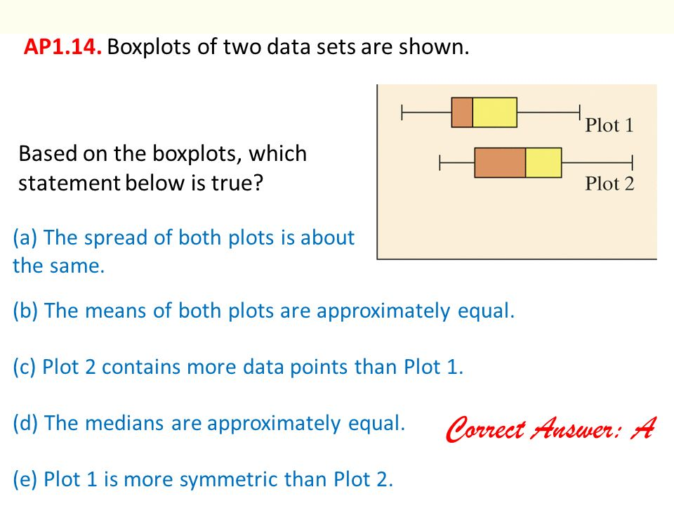 Correct Answer: A AP1.14. Boxplots of two data sets are shown.
