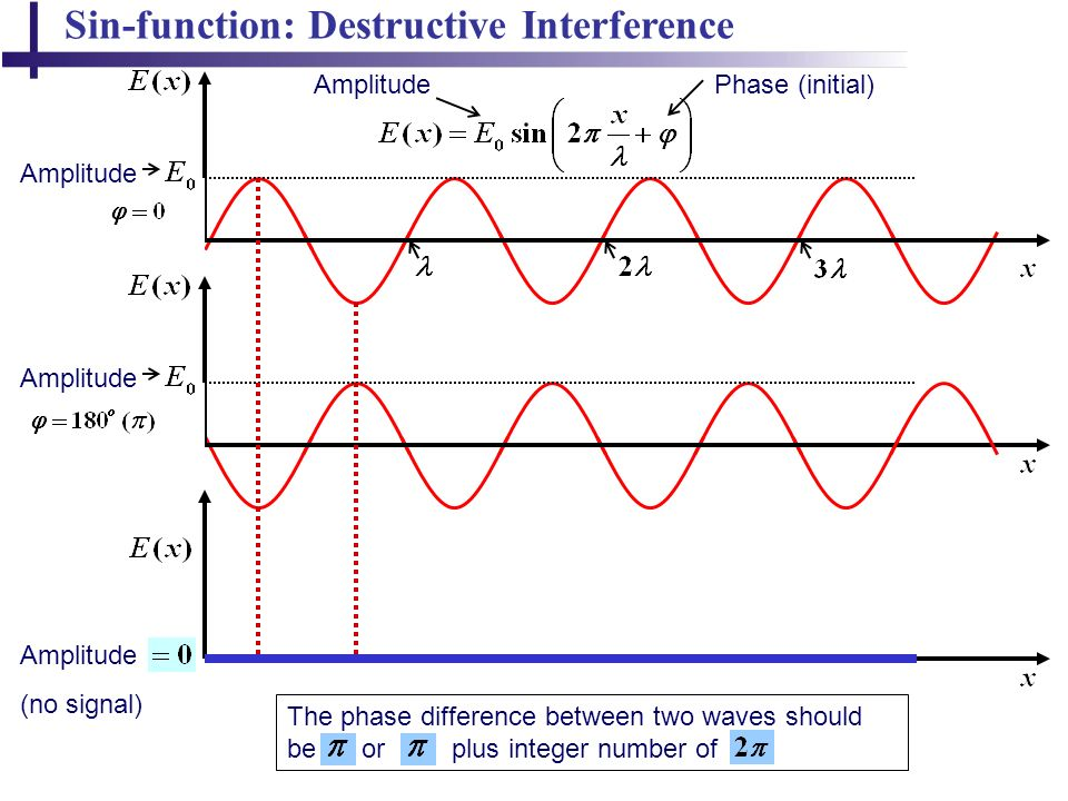 Sinfunction Destructive Interference: Interference Of Waves Worksheet At Alzheimers-prions.com